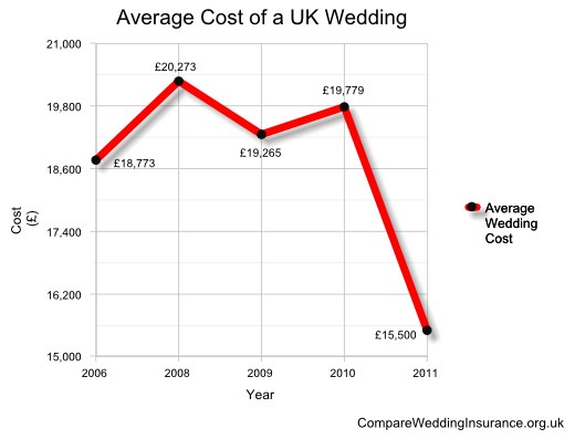 Average Wedding Gift Cost Uk : Broken down into regions the figures show that: