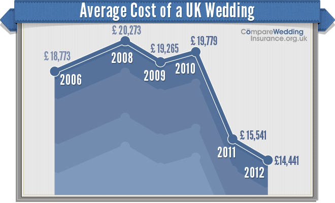 Average Price Spent On Wedding Dress Uk Wedding Dresses